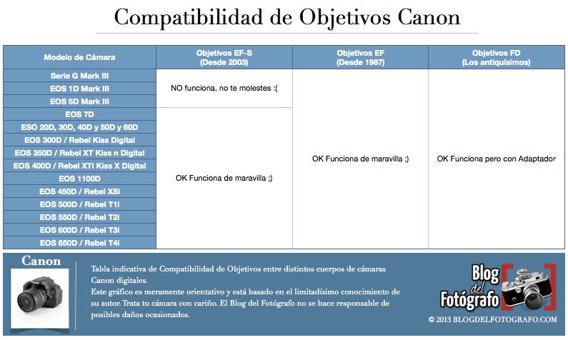 Compatibilidad Objetivos Camaras Canon