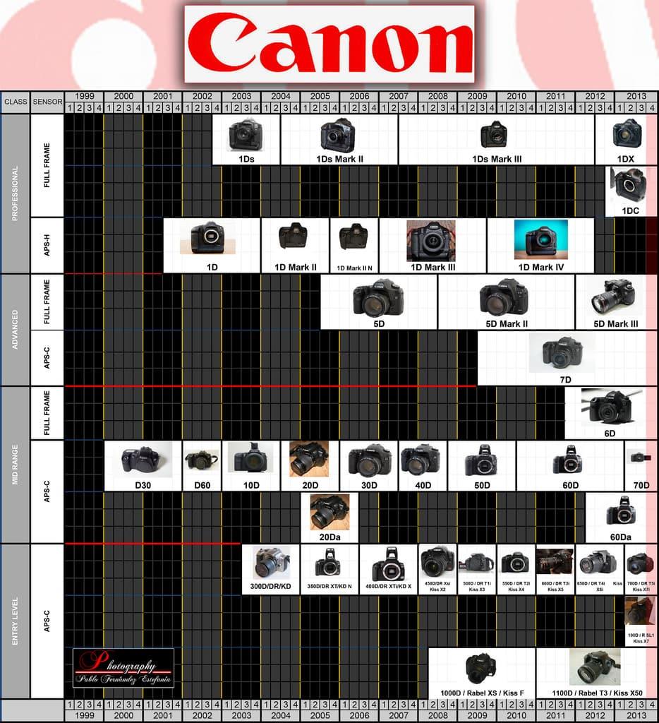 Canon 700d Caracter 237 Sticas Precio Y Opini 243 N Personal