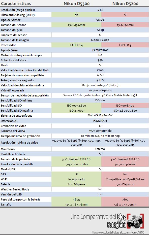 Comparativa Nikon D5200 vs. D5300