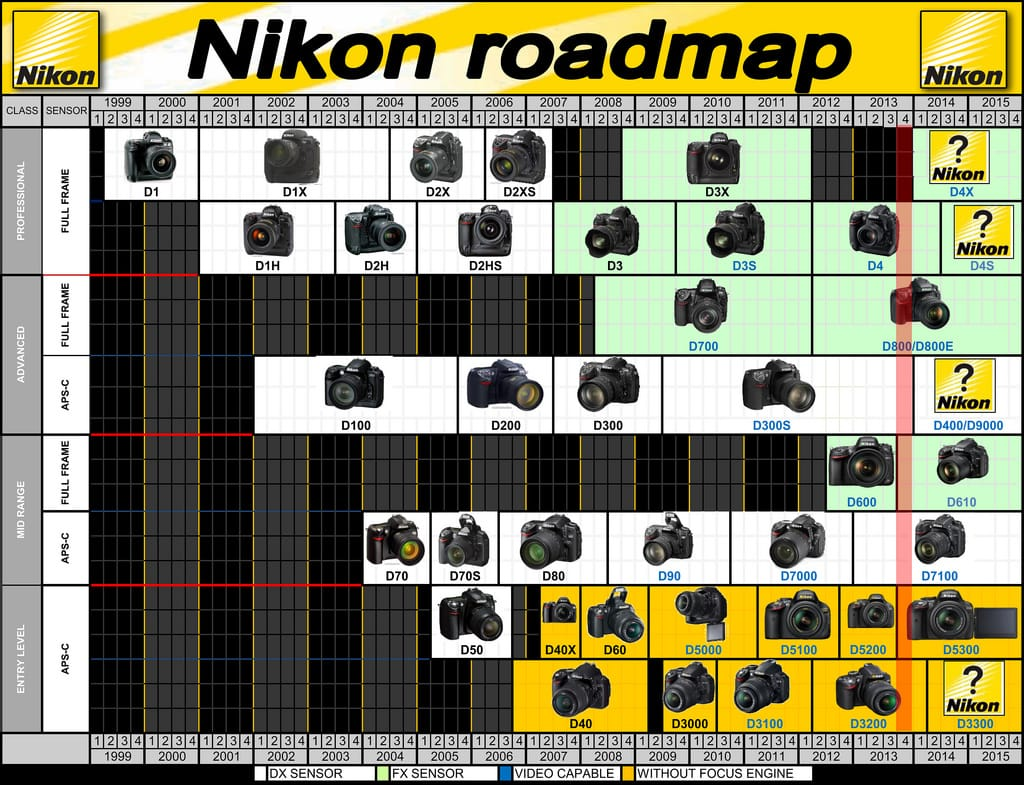 Nikon D5300: Características, Precio y Opinión Personal