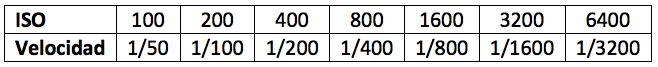ISO y Velocidad de Obturación