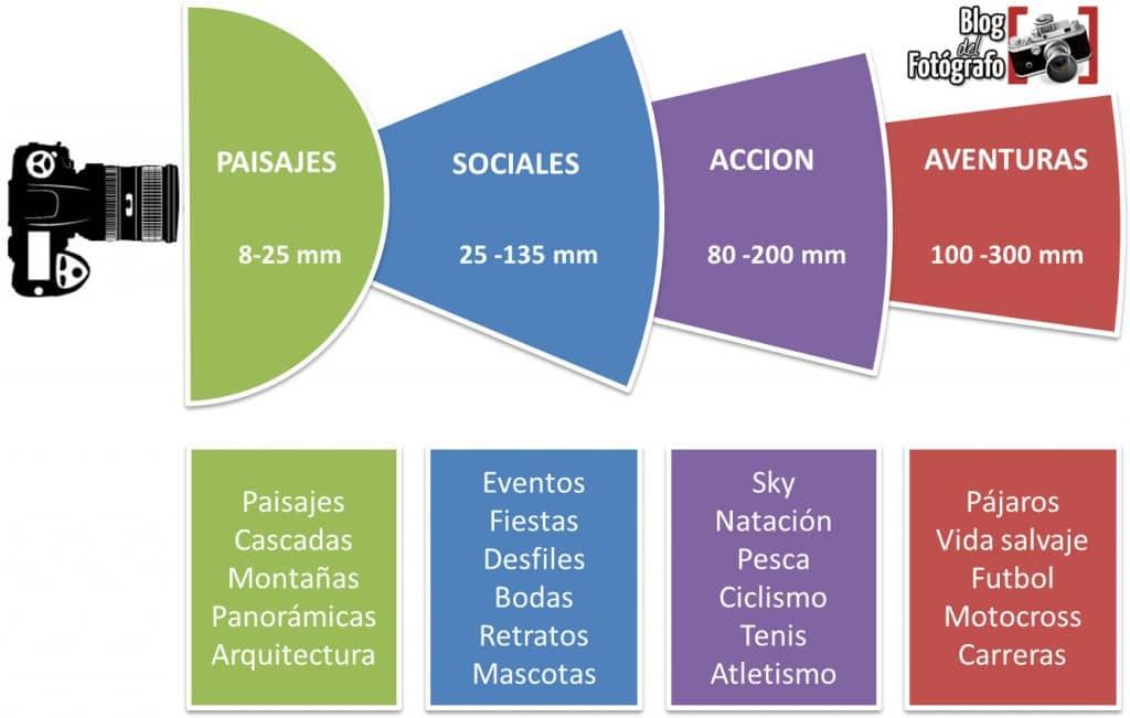 Distancias focales por temáticas