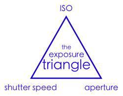 Triángulo de exposición: apertura, velocidad de obturación e ISO