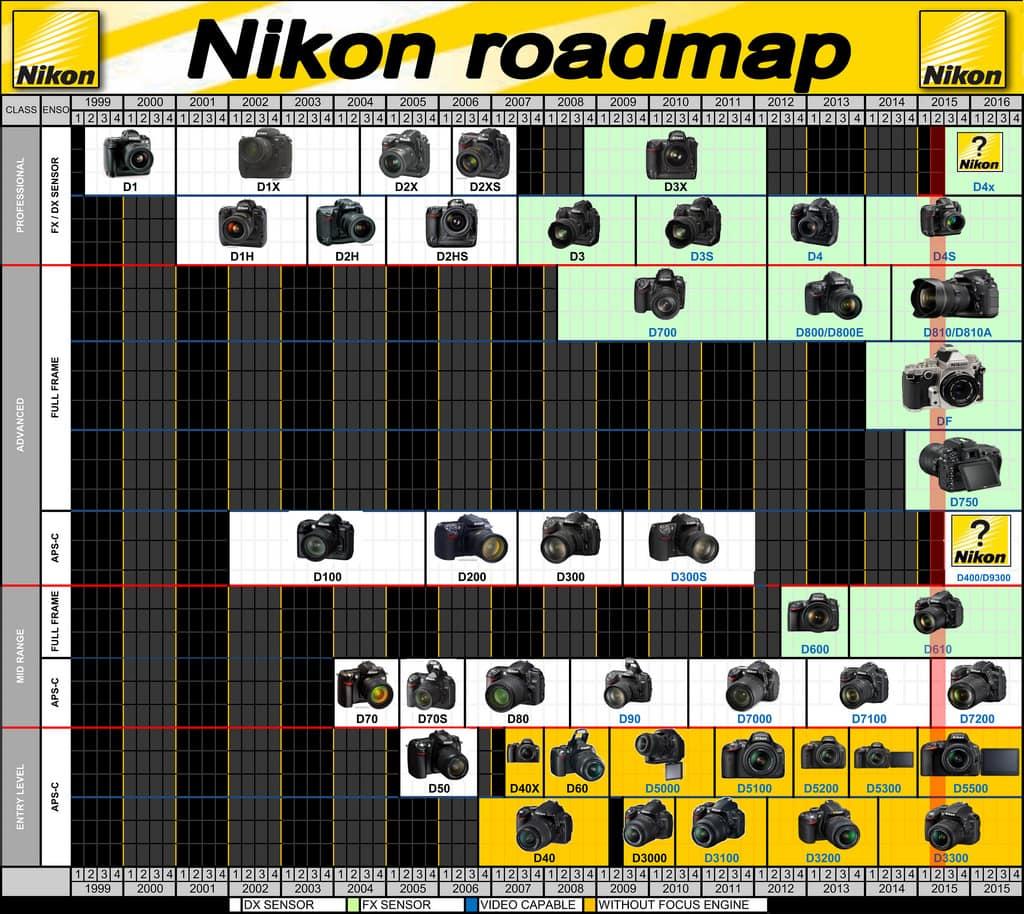 Mapa de cámaras Nikon