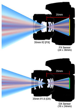 Diferencia tamaño sensores formato DX y FX