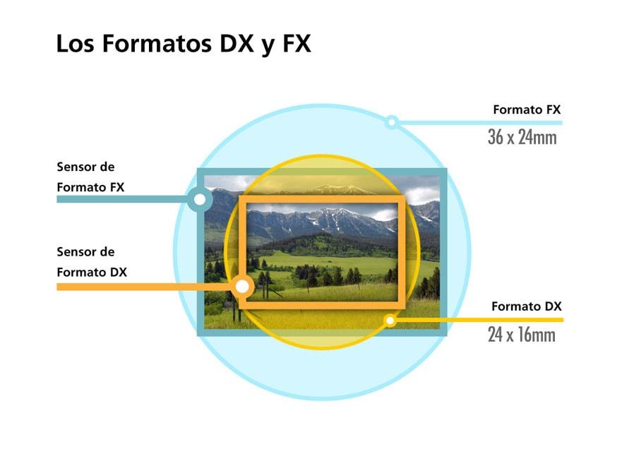 "Imagen tomada con sensor ""full frame"" y sensor ""recortado"""