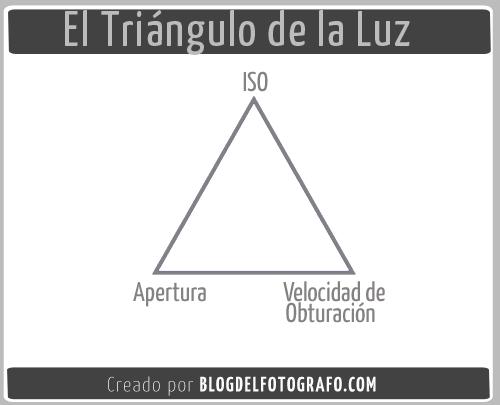 Triángulo de la luz