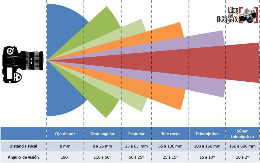 ilustración tipos de objetivos y distancias focales