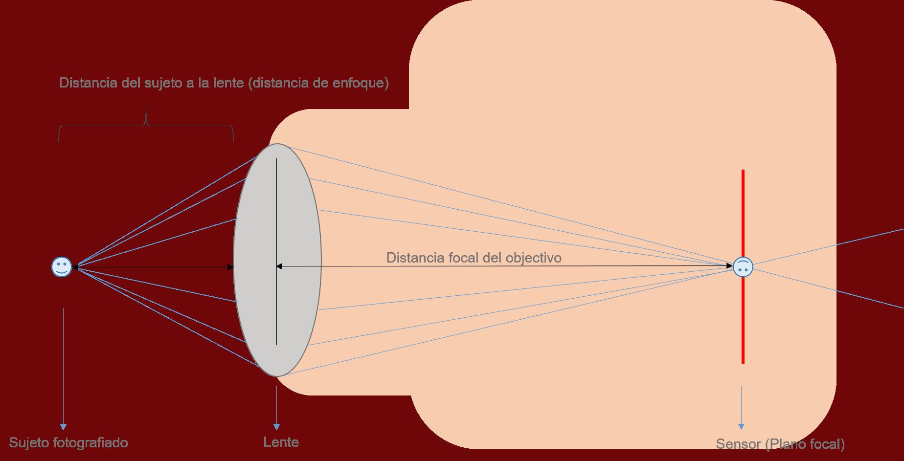 ilustración del punto perfecto en el sensor