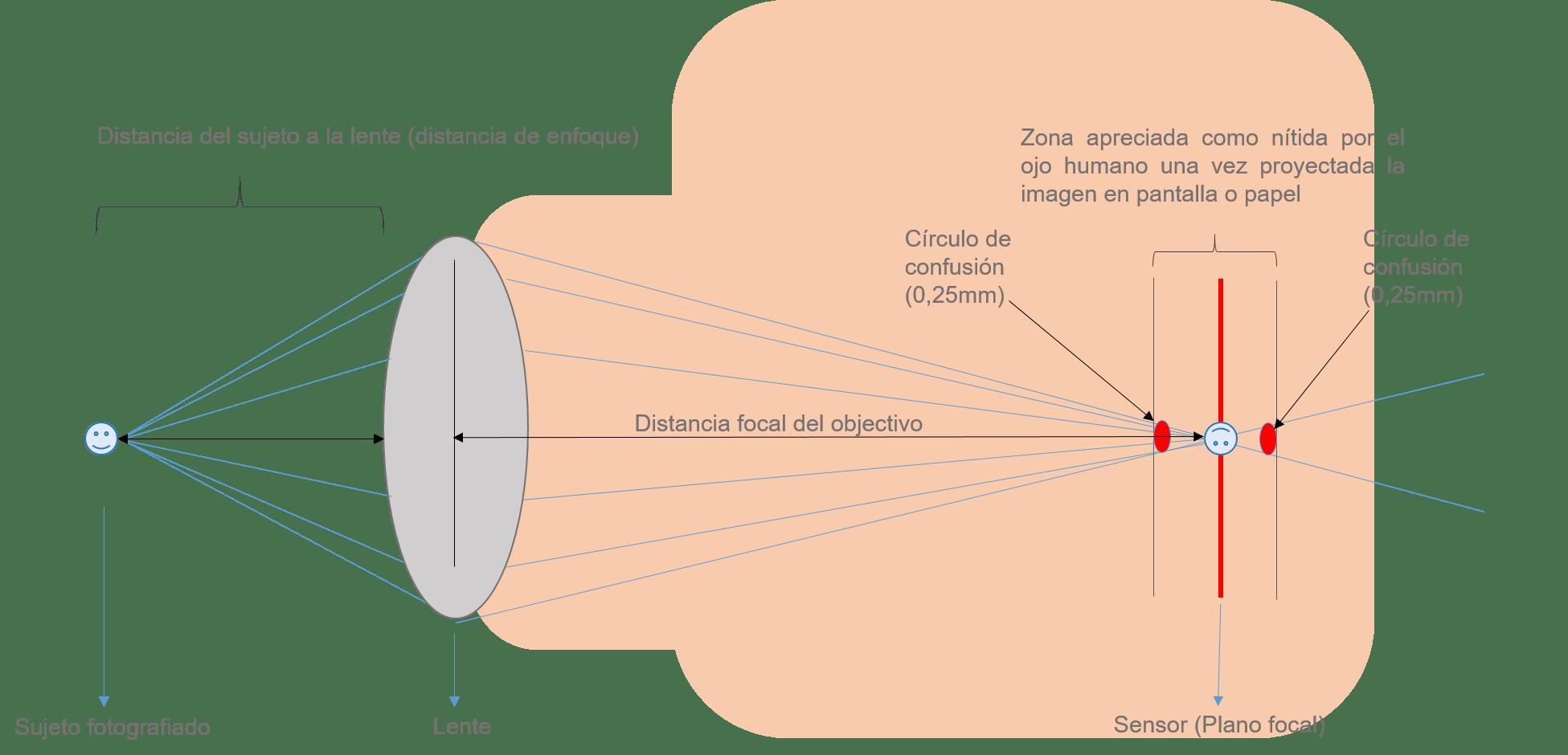 ilustración círculo de confusión 0,25mm