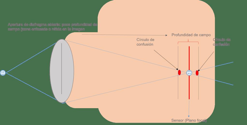 ilustración círculo de confusión diafragma abierta
