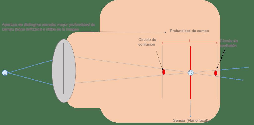 ilustración círculo de confusión diafragma cerrada