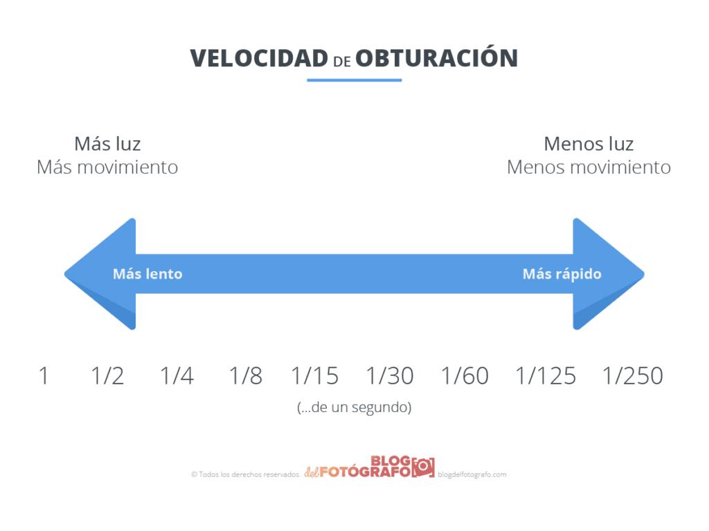 Gráfico de velocidad de obturación en fotografía