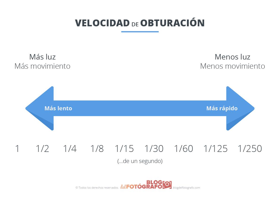 gráfico velocidad de obturación