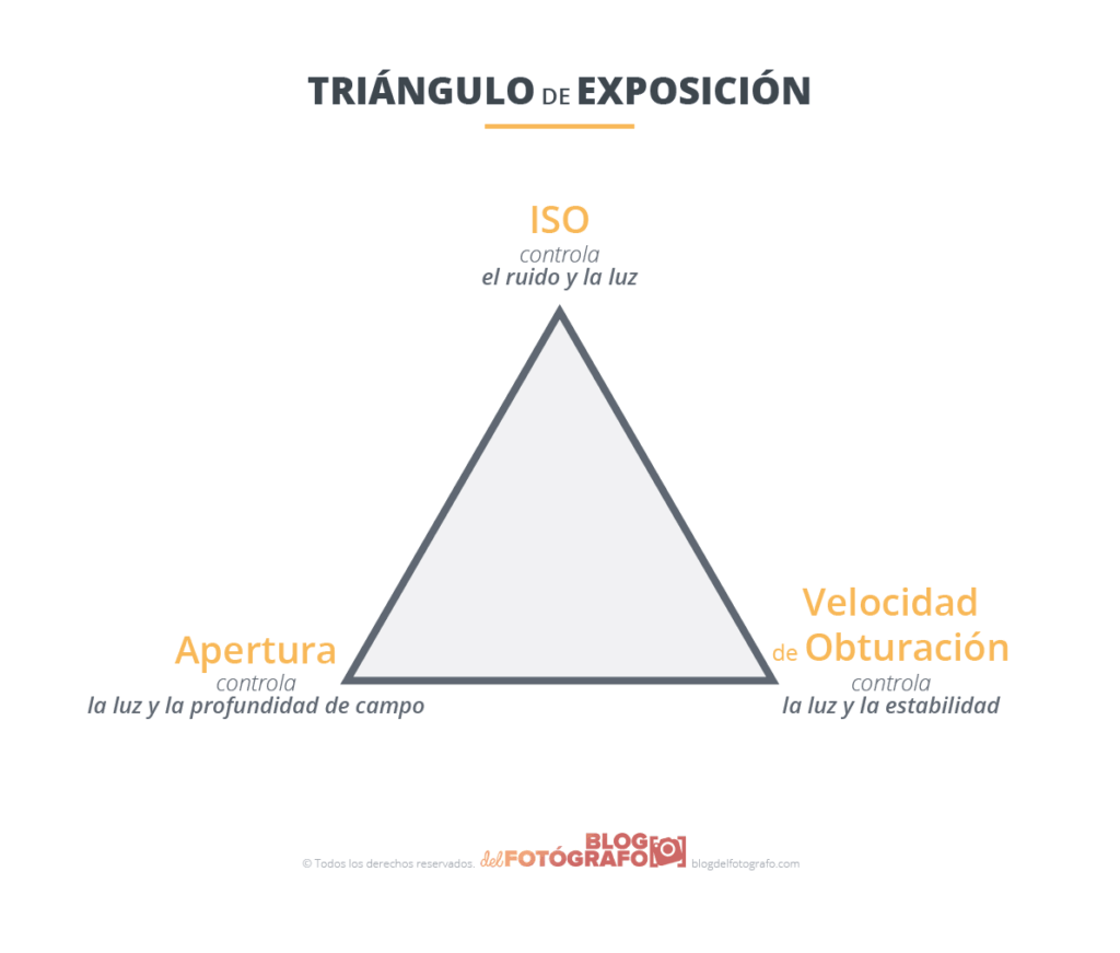 Gráfico del triángulo de la luz o triángulo de exposición