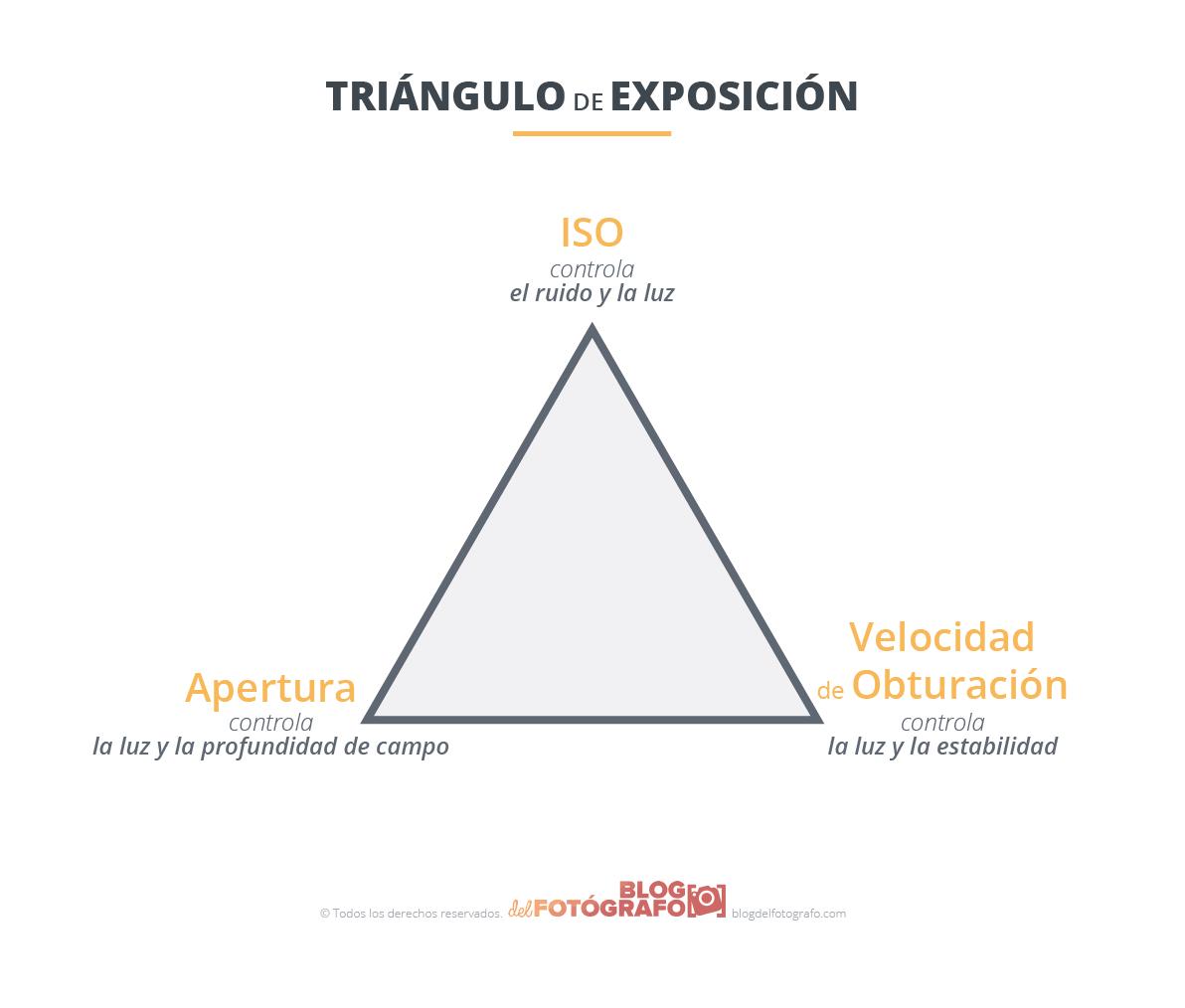 gráfico triángulo exposición