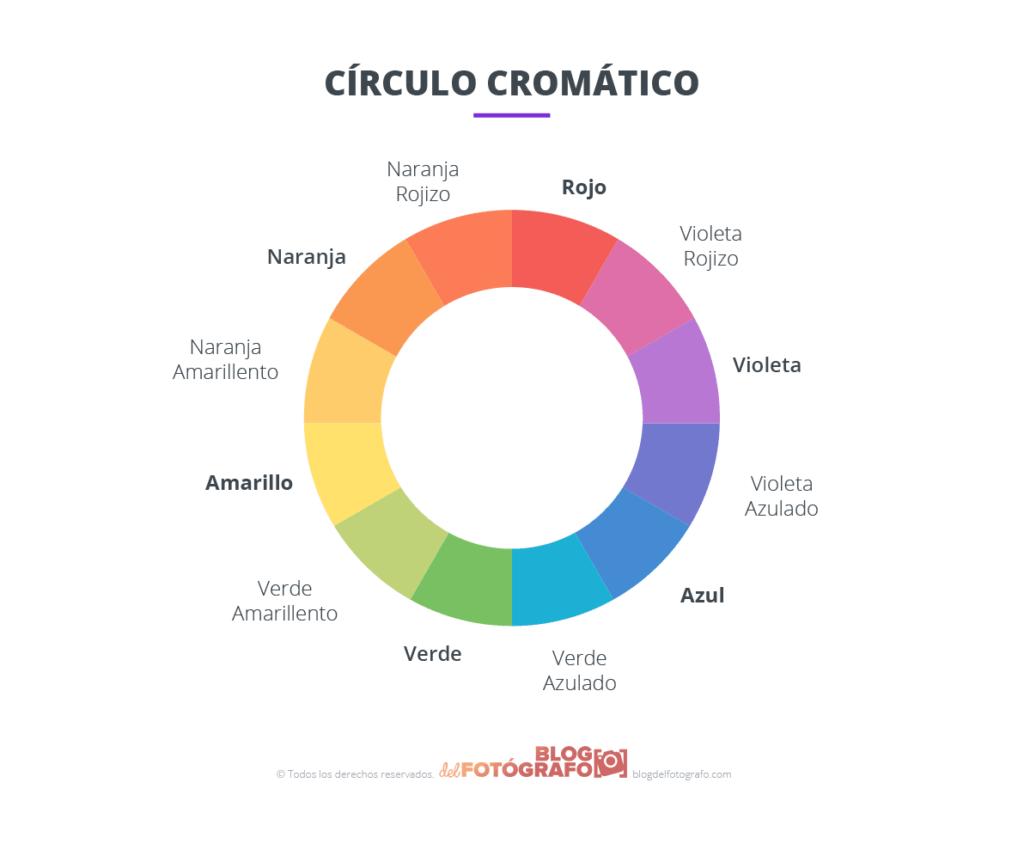gráfico del círculo cromático