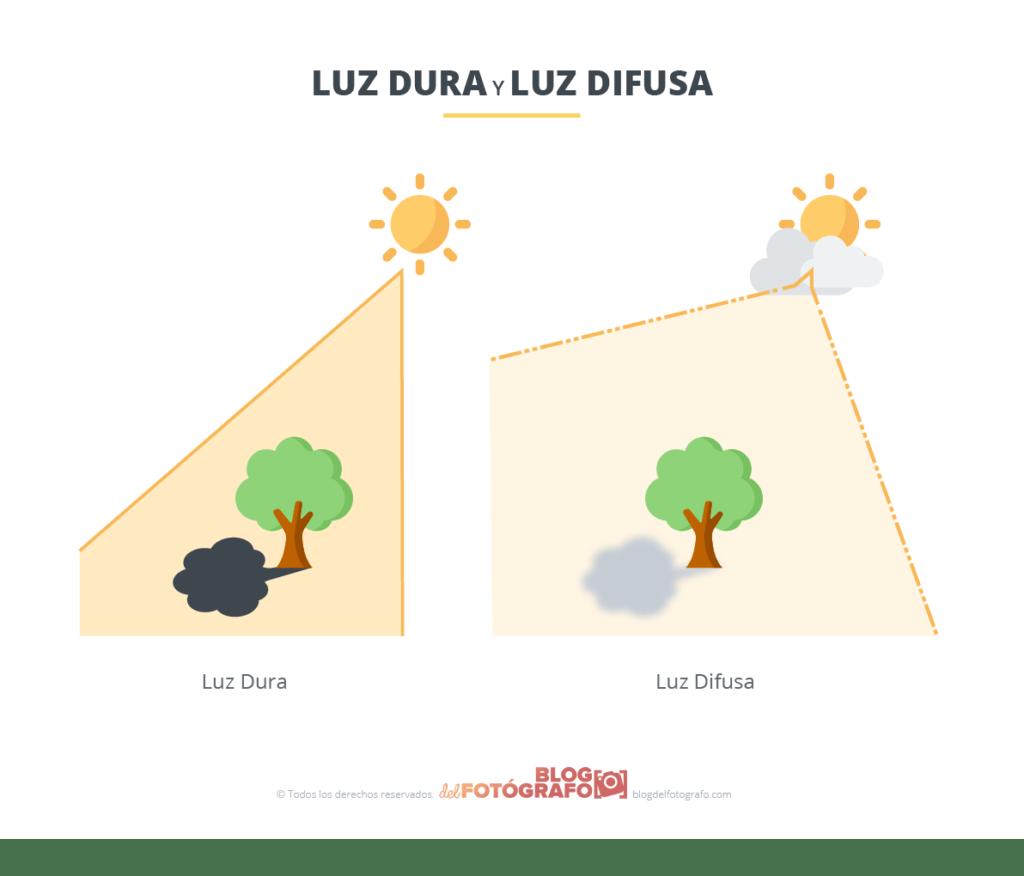 Gráfico comparación entre luz dura y luz suave