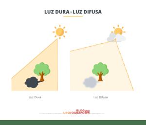 Gráfico de luz dura y difusa