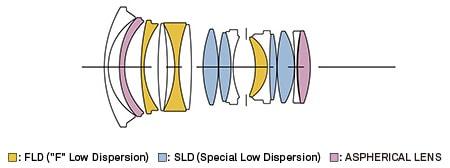 Construcción Objetivo Sigma 24mm f/1.4