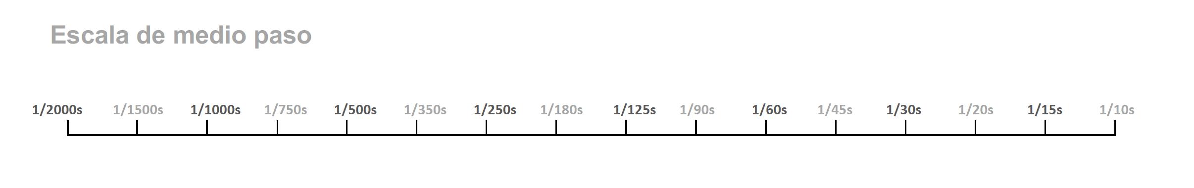 Escala de medio paso de velocidad de obturación