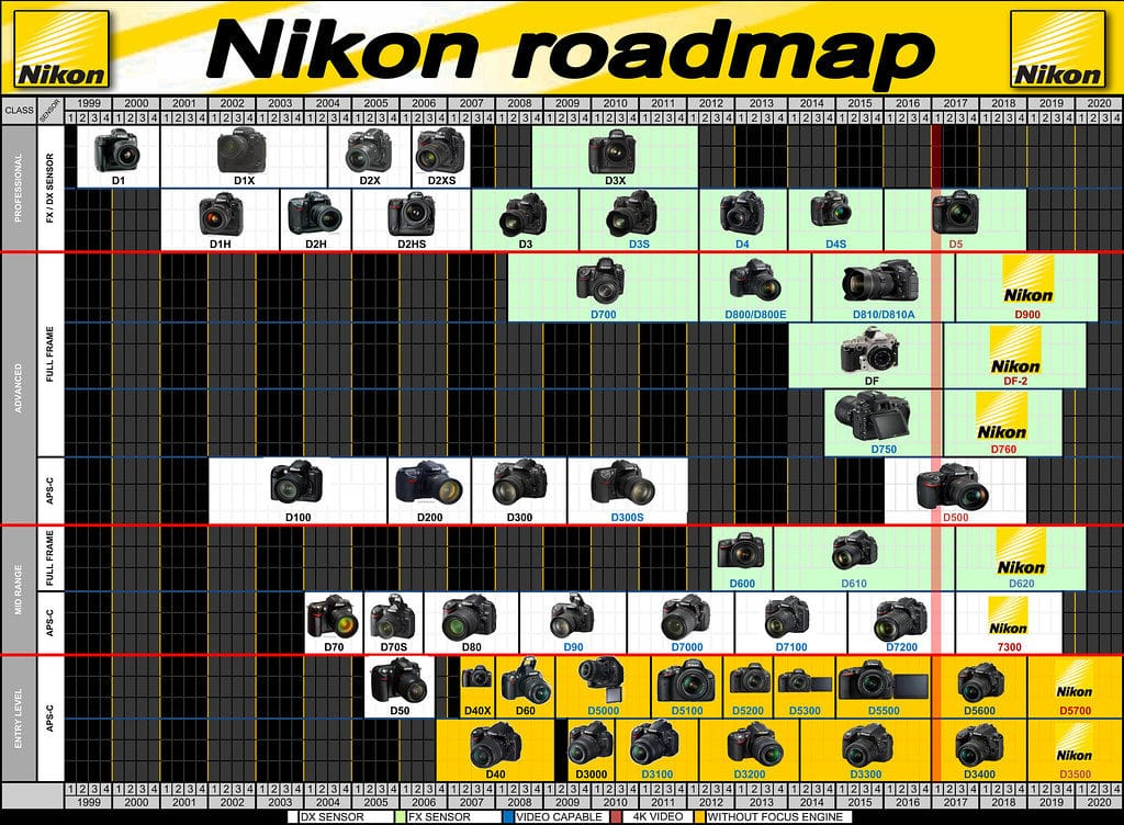 mapa de cámaras Nikon (roadmap)