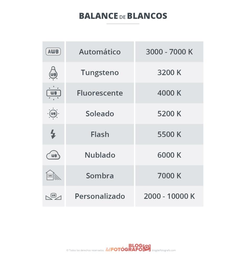 gráfico balance de blancos