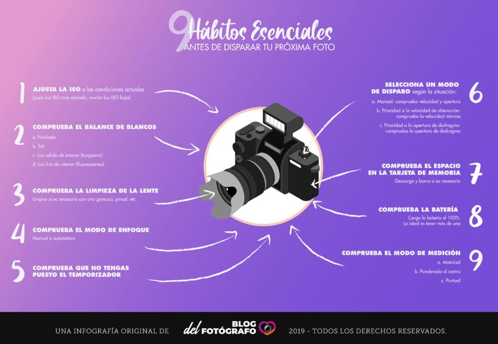 Infográfico con los hábitos del fotógrafo antes de disparar una foto