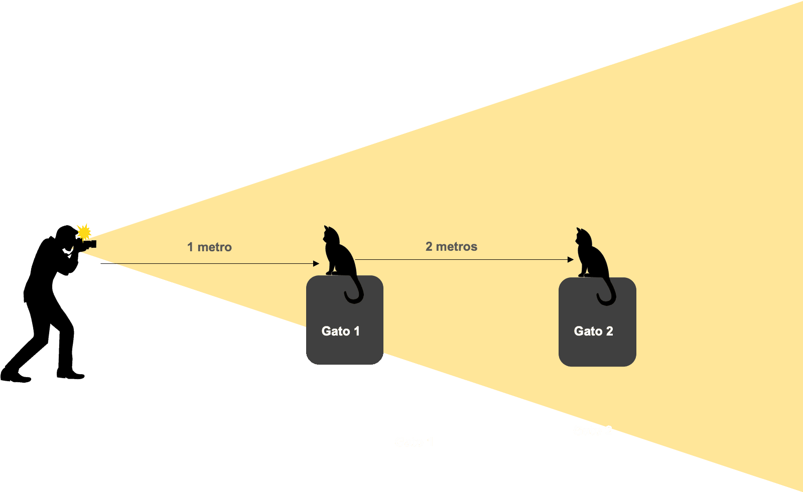 Gráfico de iluminación del cuadrado inverso