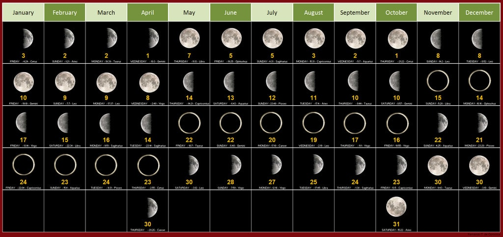 Calendario de fases de la luna