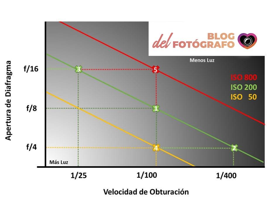 Gráfico sobre el valor ISO