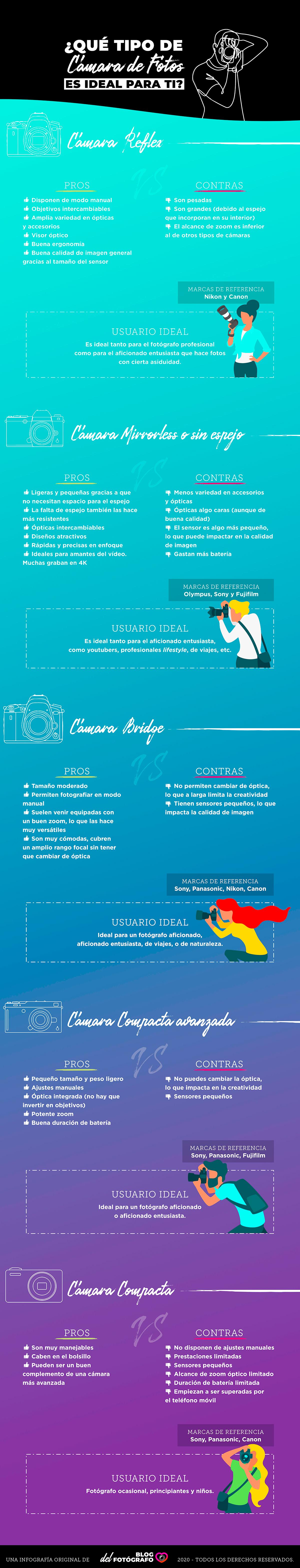 Infografía con tipos de cámara ideal según el usuario