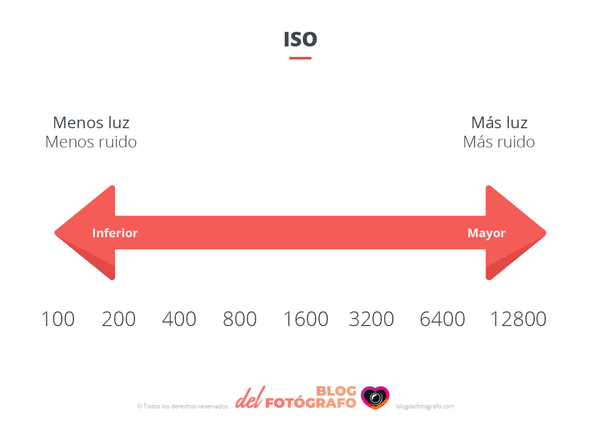 Gráfico ISO