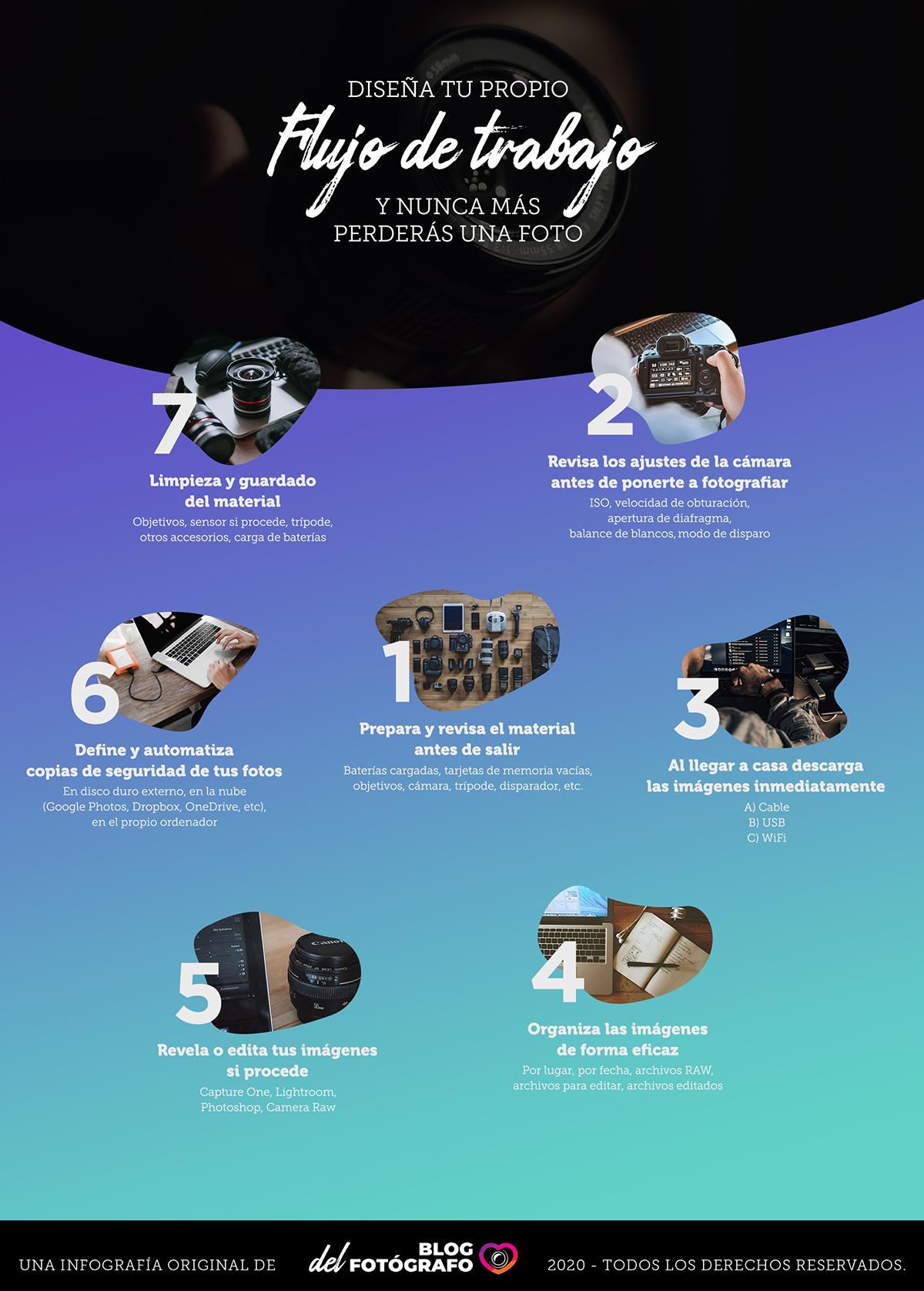 Infografía de cómo diseñar tu flujo de trabajo en fotografía