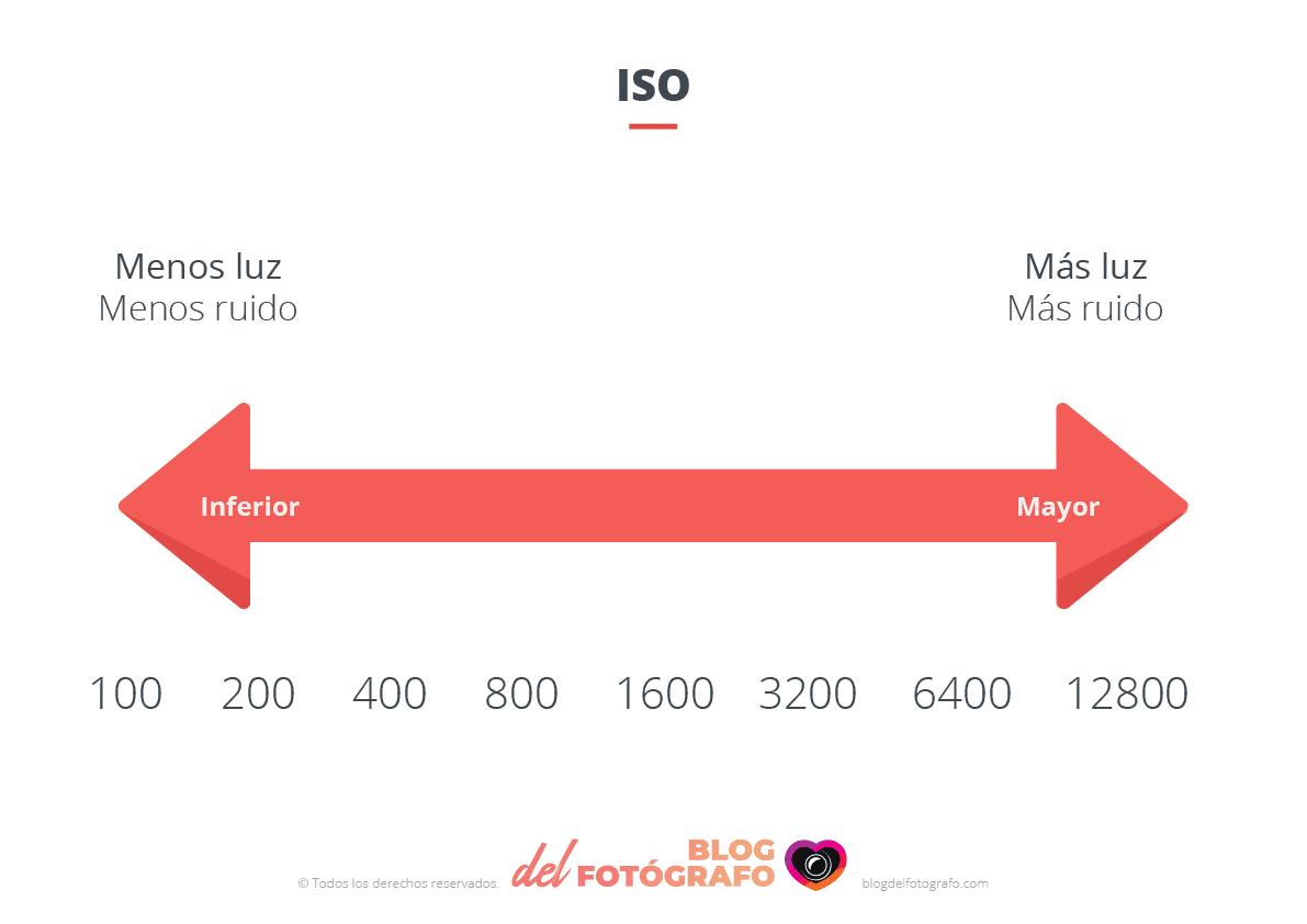 Gráfico de ISO en fotografía
