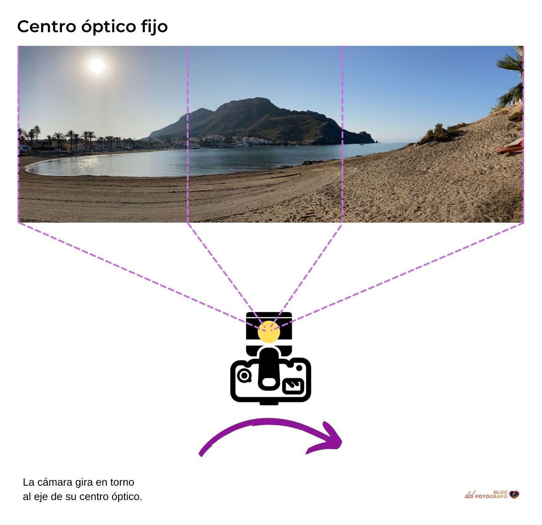 Gráfico centro óptico fijo como solución para tomar una panorámica