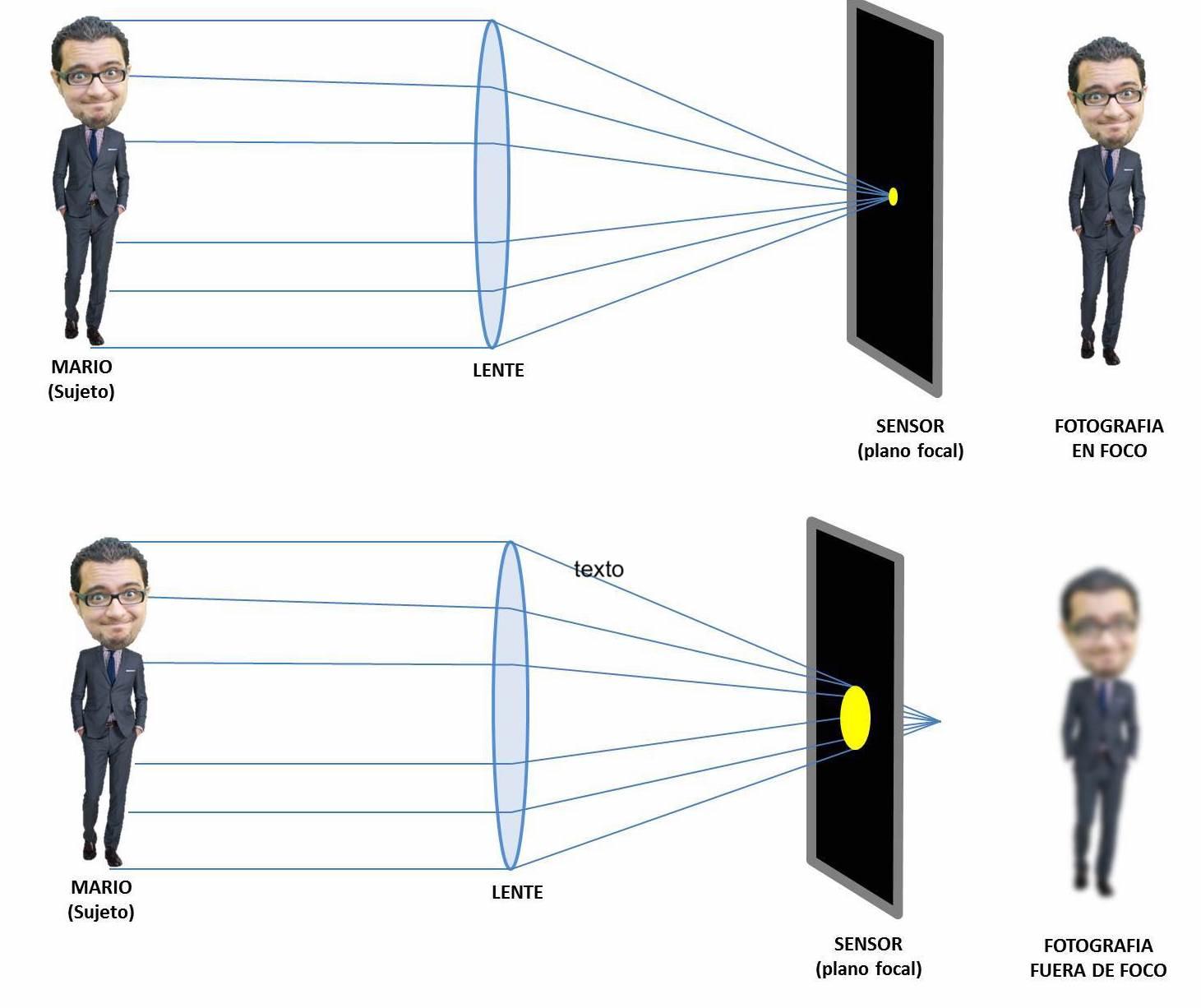 Gráfico de funcionamiento de enfoque en fotografía con sensor